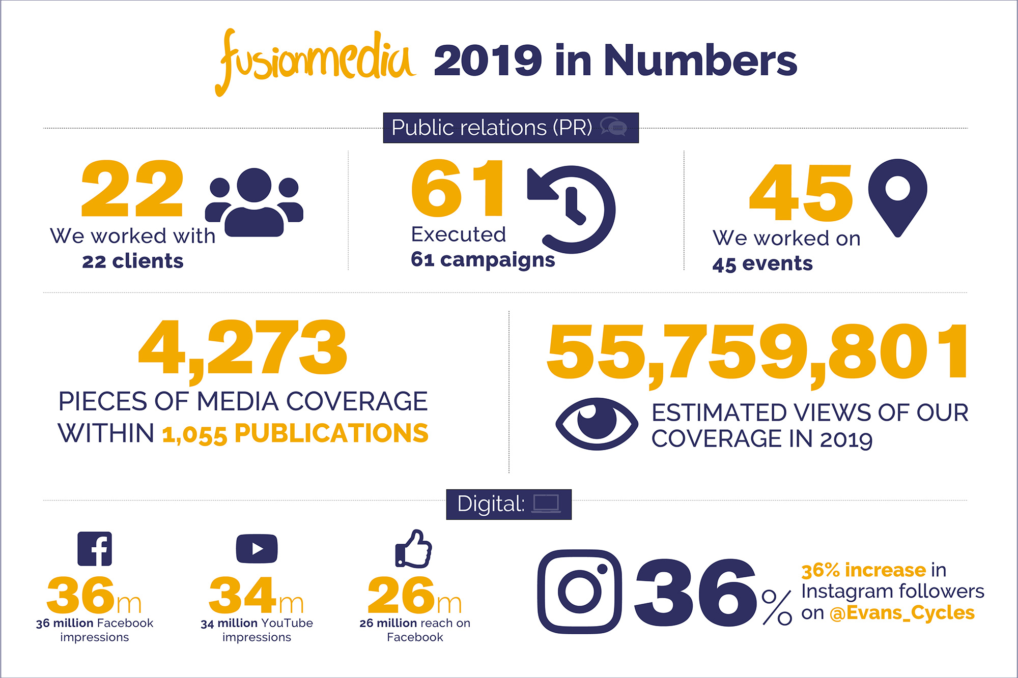 Fusion Media: Our 2019 in Numbers